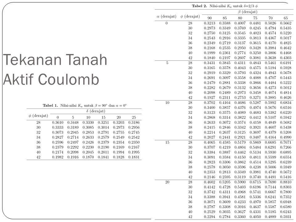 Tekanan Tanah Aktif Coulomb