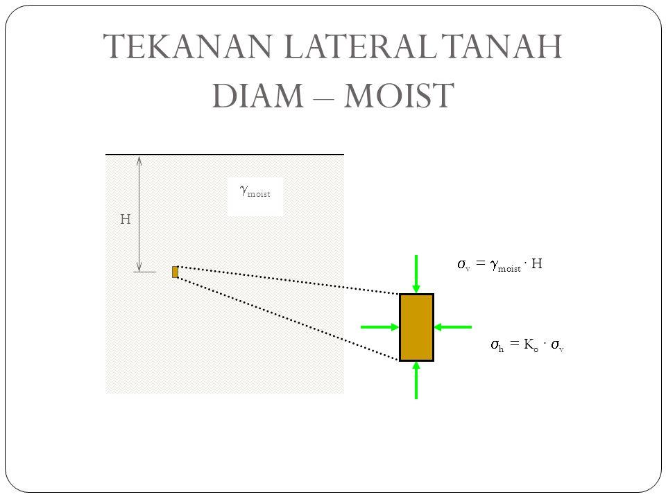 TEKANAN LATERAL TANAH DIAM – MOIST gmoist H sv = gmoist · H