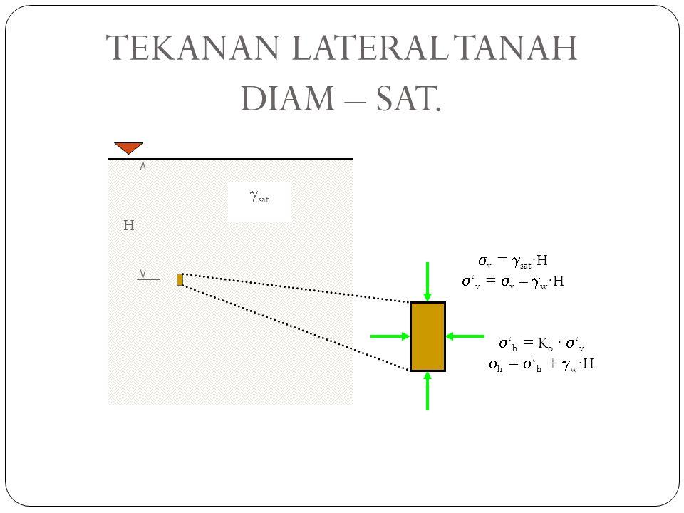 TEKANAN LATERAL TANAH DIAM – SAT. gsat H sv = gsat·H s'v = sv – gw·H