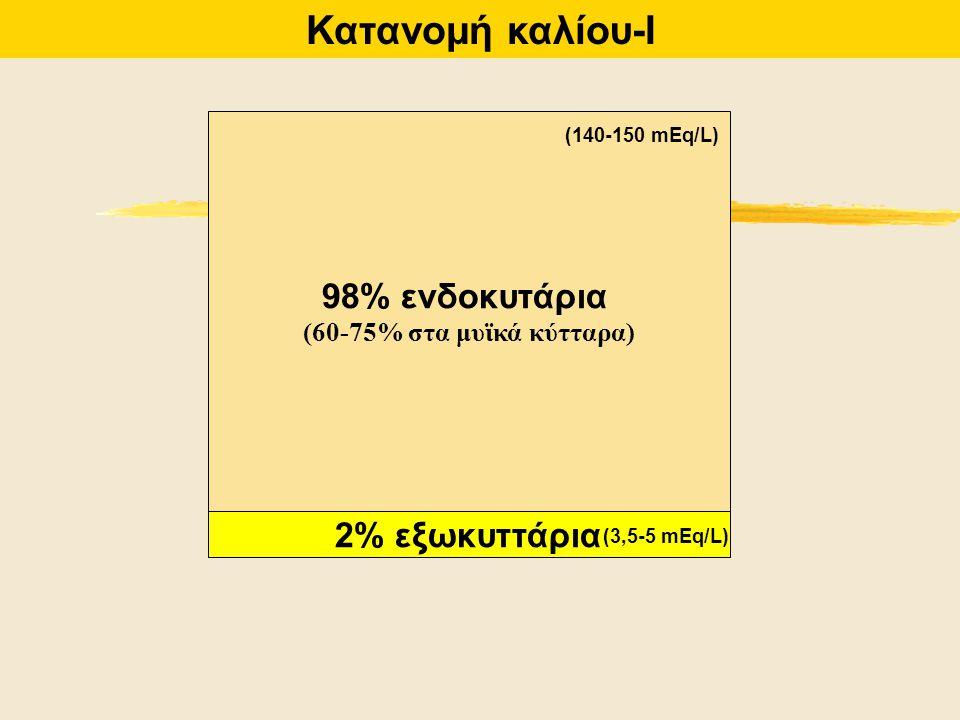 Κατανομή καλίου-Ι 98% ενδοκυτάρια 2% εξωκυττάρια