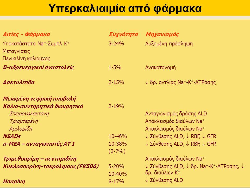Υπερκαλιαιμία από φάρμακα