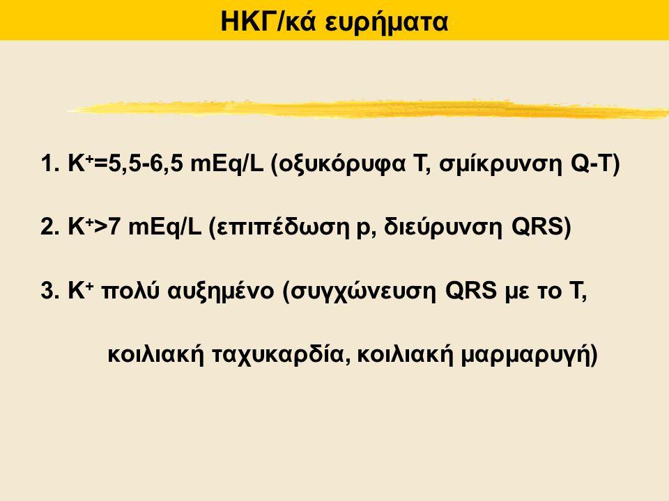 ΗΚΓ/κά ευρήματα 1. K+=5,5-6,5 mEq/L (οξυκόρυφα Τ, σμίκρυνση Q-T)