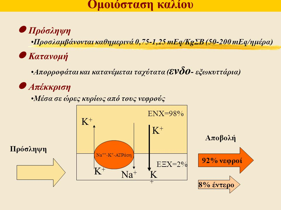 Ομοιόσταση καλίου  Πρόσληψη  Κατανομή  Απέκκριση K+ K+ K+ Na+ K+