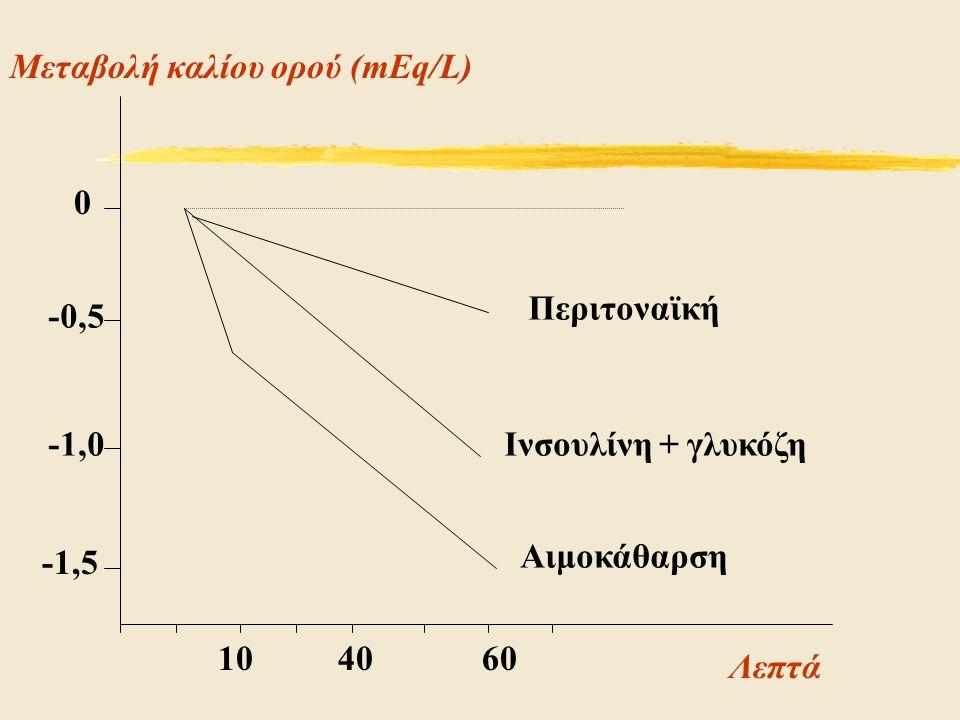 Μεταβολή καλίου ορού (mEq/L)