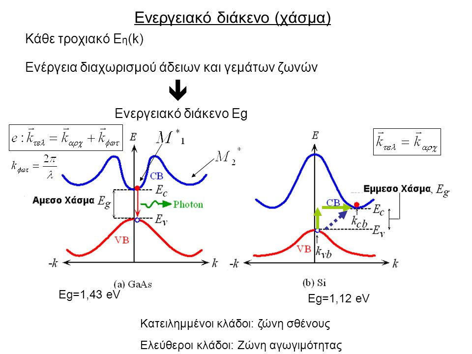 Ενεργειακό διάκενο (χάσμα)