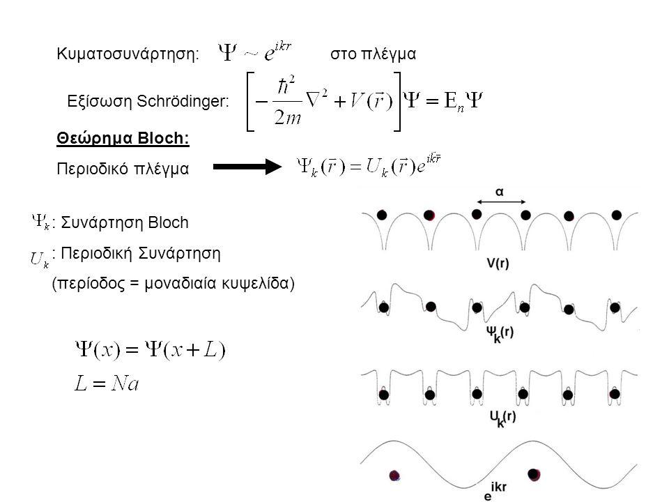 Κυματοσυνάρτηση: στο πλέγμα. Εξίσωση Schrödinger: Θεώρημα Bloch: Περιοδικό πλέγμα. : Συνάρτηση Bloch.
