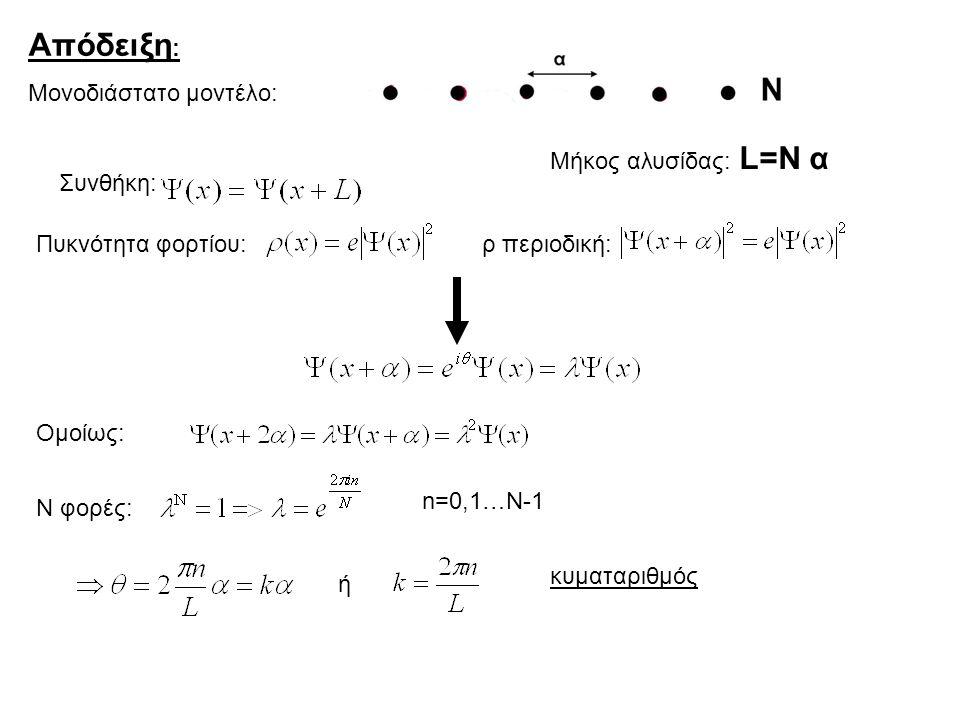 Απόδειξη: Μονοδιάστατο μοντέλο: Μήκος αλυσίδας: L=N α Συνθήκη: