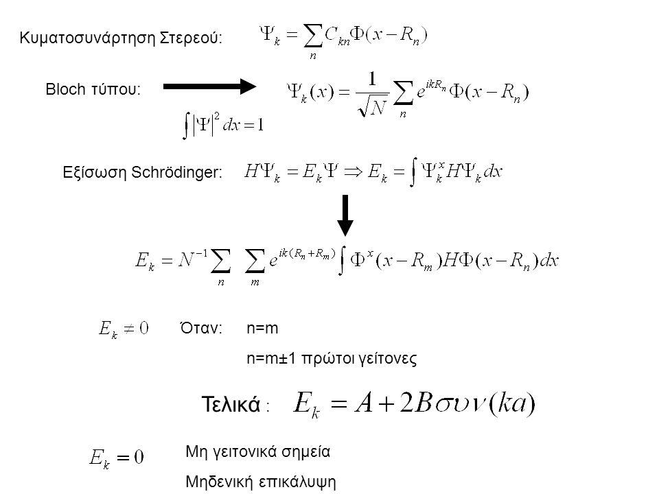 Τελικά : Κυματοσυνάρτηση Στερεού: Bloch τύπου: Εξίσωση Schrödinger: