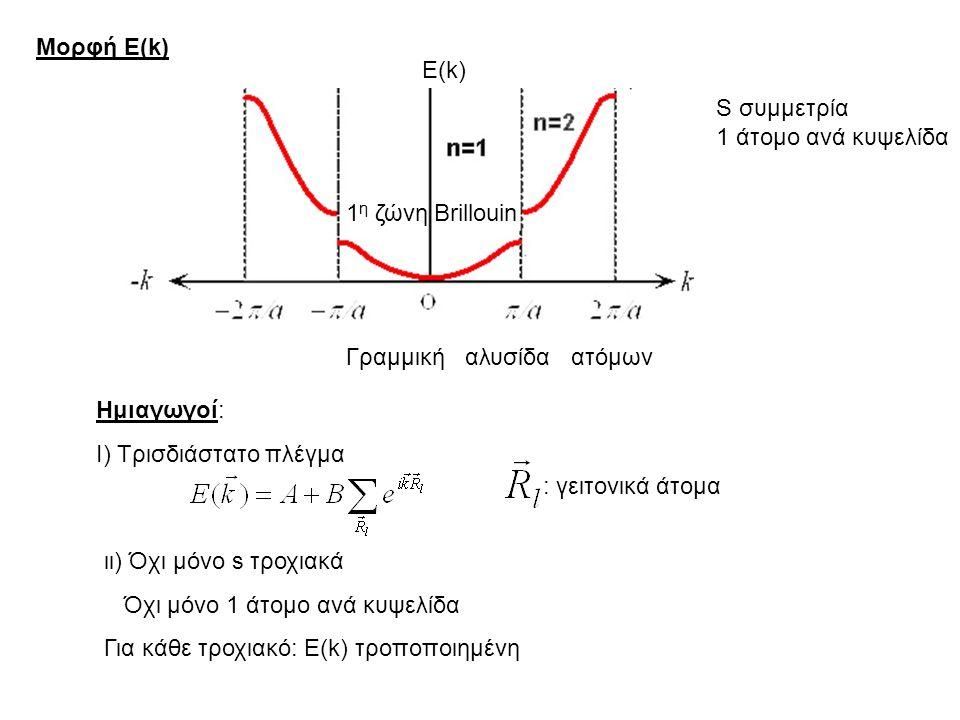 Μορφή Ε(k) Ε(k) S συμμετρία. 1 άτομο ανά κυψελίδα. 1η ζώνη Brillouin. Γραμμική αλυσίδα ατόμων.