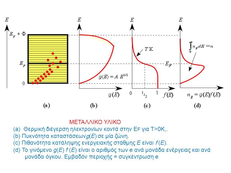 MEΤΑΛΛΙΚΟ ΥΛΙΚΟ (a) Θερμική διέγερση ηλεκτρονίων κοντά στην EF για Τ>0K,. (b) Πυκνότητα καταστάσεωνg(E) σε μία ζώνη.