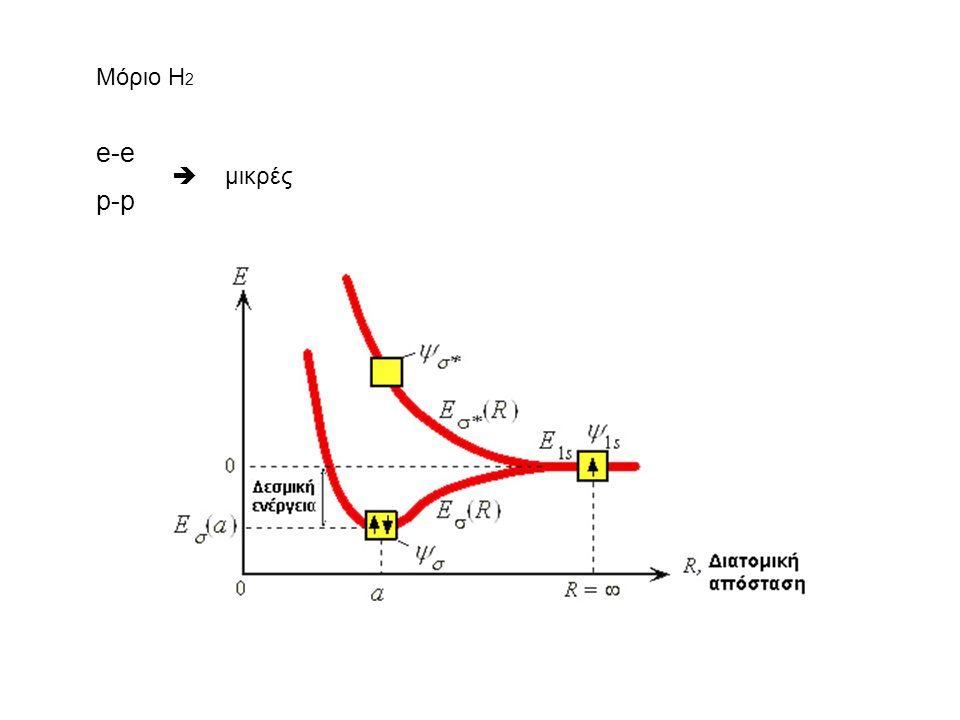 Μόριο Η2 e-e p-p  μικρές