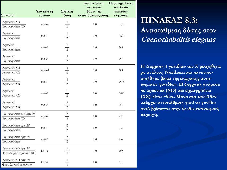 ΠΙΝΑΚΑΣ 8.3: Αντιστάθμιση δόσης στον Caenorhabditis elegans