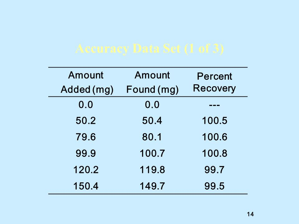 Accuracy Data Set (1 of 3) Amount Added (mg) Found (mg)