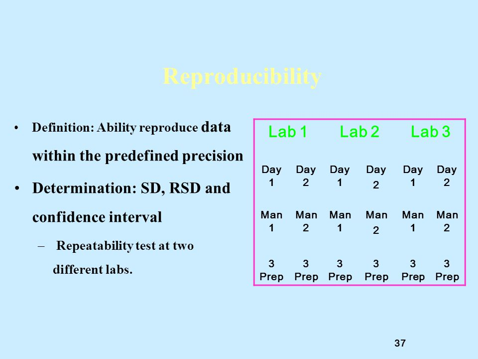 Reproducibility Determination: SD, RSD and confidence interval Lab 1