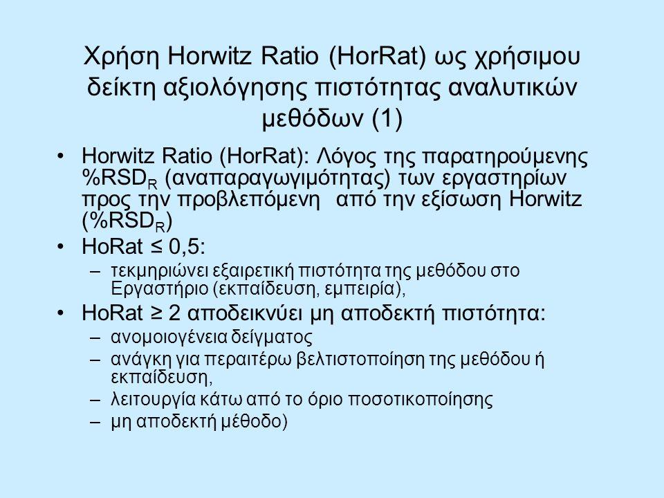Χρήση Horwitz Ratio (HorRat) ως χρήσιμου δείκτη αξιολόγησης πιστότητας αναλυτικών μεθόδων (1)