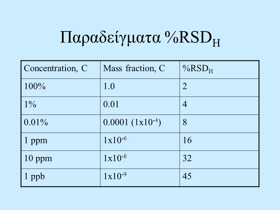 Παραδείγματα %RSDH Concentration, C Mass fraction, C %RSDH 100% 1.0 2