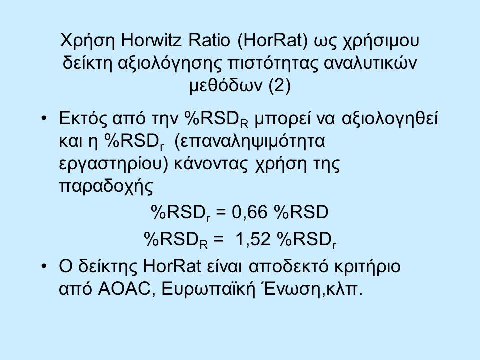 Χρήση Horwitz Ratio (HorRat) ως χρήσιμου δείκτη αξιολόγησης πιστότητας αναλυτικών μεθόδων (2)