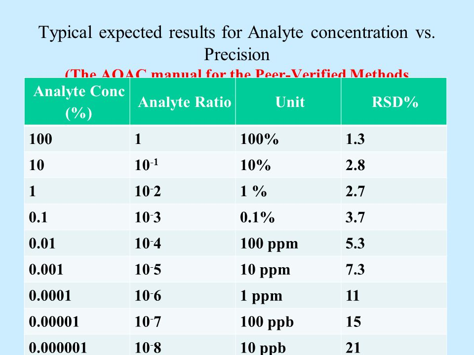 Typical expected results for Analyte concentration vs