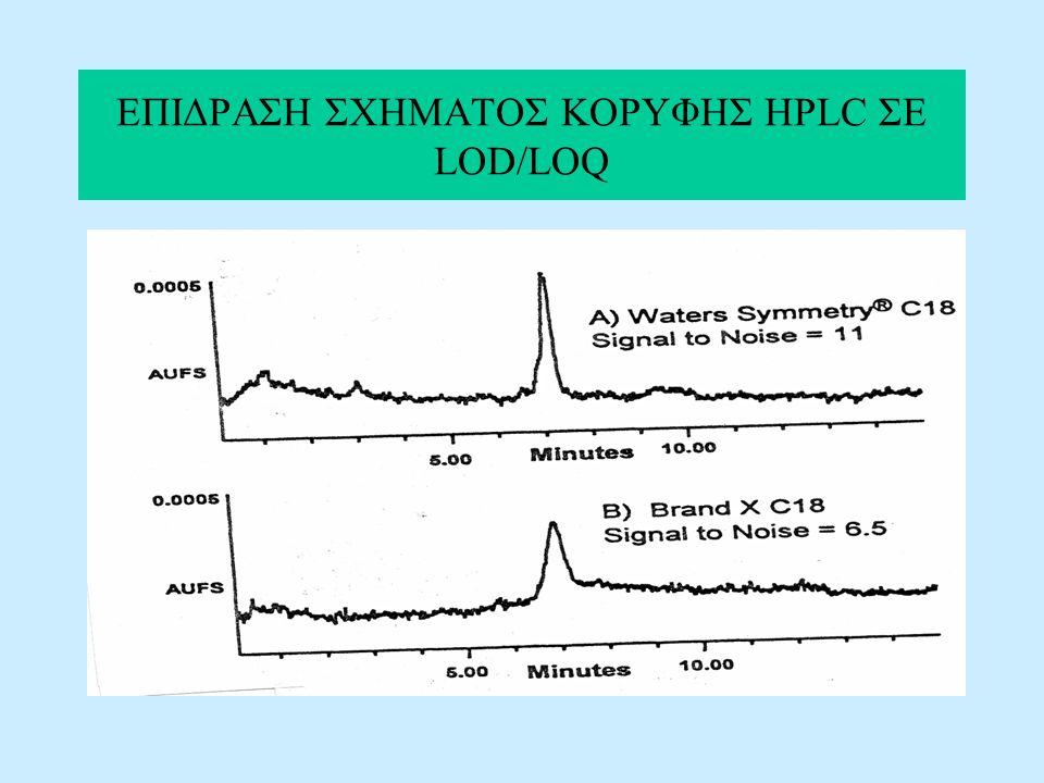 ΕΠΙΔΡΑΣΗ ΣΧΗΜΑΤΟΣ ΚΟΡΥΦΗΣ HPLC ΣΕ LOD/LOQ