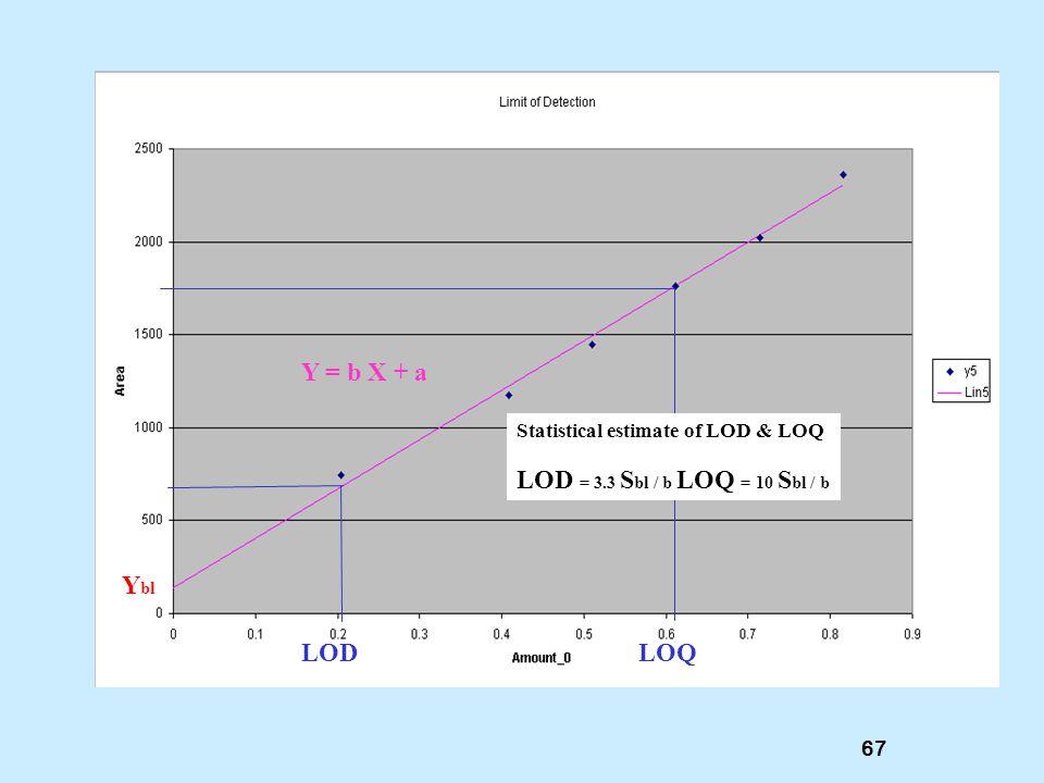 Ybl LOD LOQ LOD = 3.3 Sbl / b LOQ = 10 Sbl / b Y = b X + a