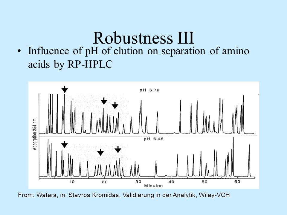Robustness III Influence of pH of elution on separation of amino acids by RP-HPLC.