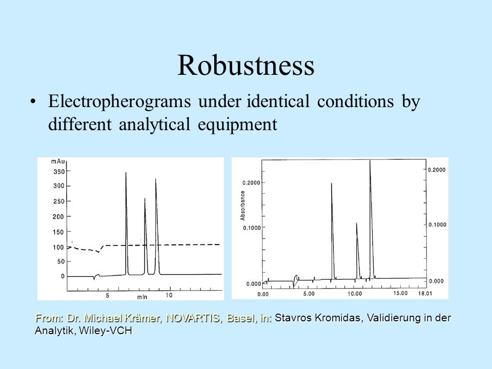 Robustness Electropherograms under identical conditions by different analytical equipment.