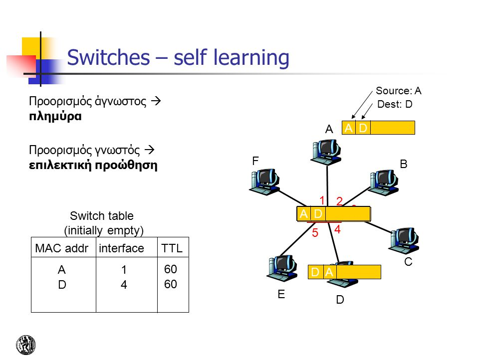 Switches – self learning