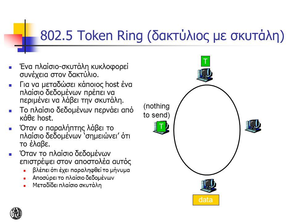 802.5 Token Ring (δακτύλιος με σκυτάλη)