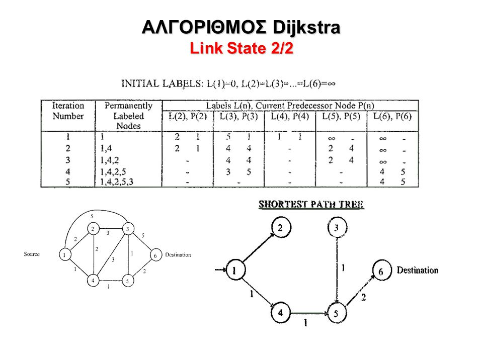 ΑΛΓΟΡΙΘΜΟΣ Dijkstra Link State 2/2