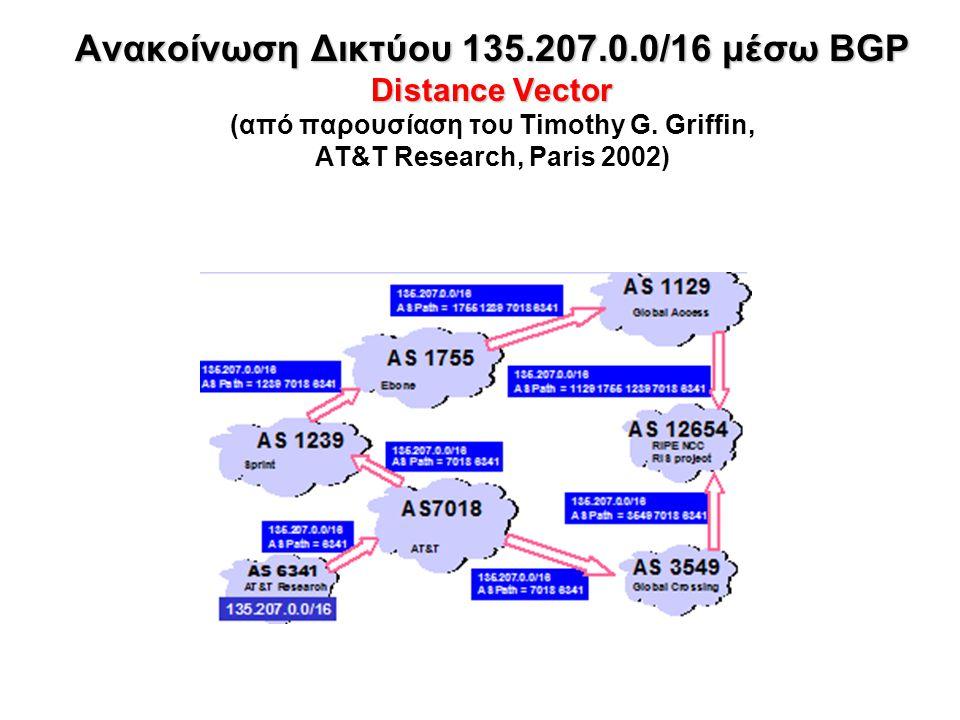 Ανακοίνωση Δικτύου 135.207.0.0/16 μέσω BGP Distance Vector (από παρουσίαση του Timothy G.