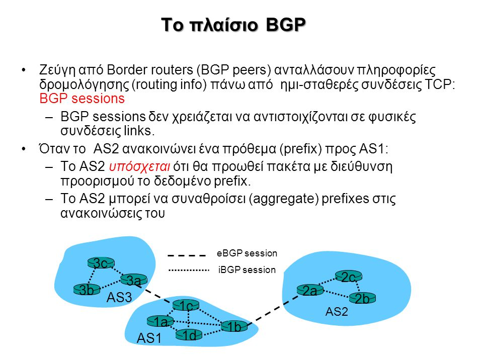 Το πλαίσιο BGP