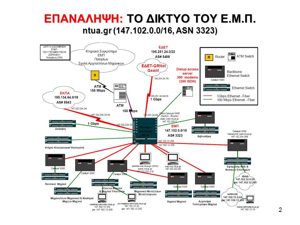 ΕΠΑΝΑΛΗΨΗ: ΤΟ ΔΙΚΤΥΟ ΤΟΥ Ε.Μ.Π. ntua.gr (147.102.0.0/16, ASN 3323)