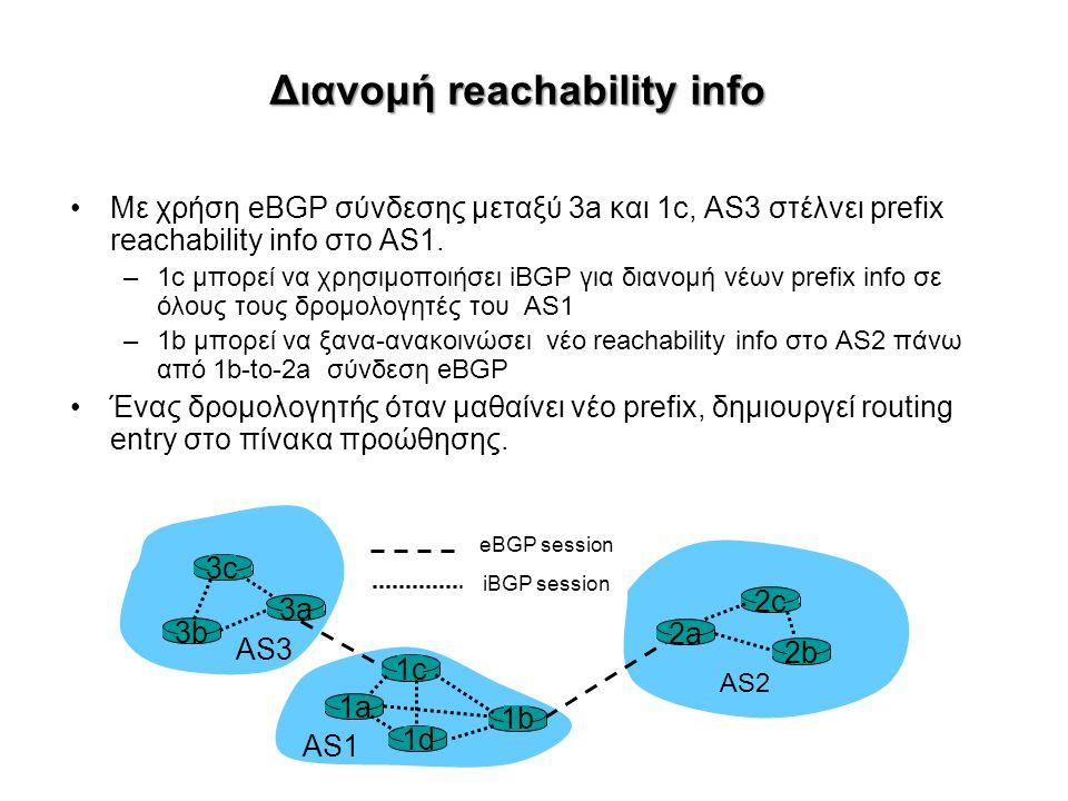 Διανομή reachability info