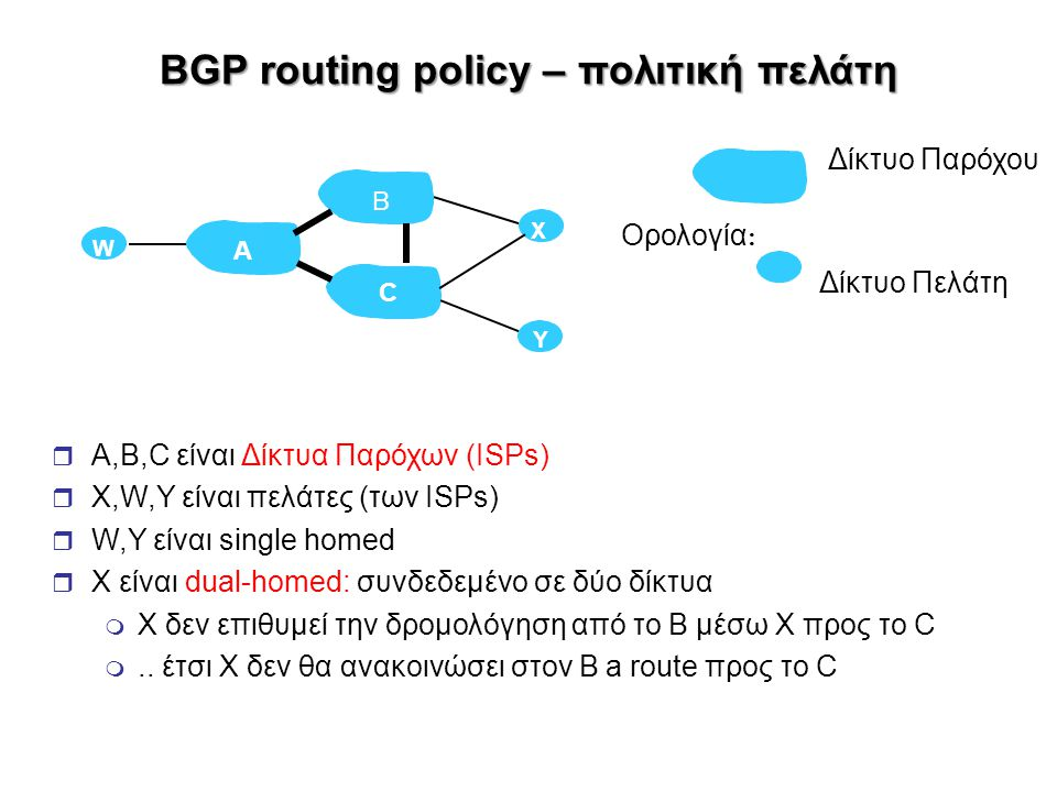 BGP routing policy – πολιτική πελάτη