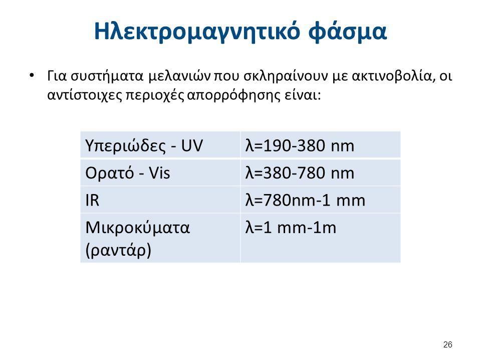 Ξήρανση με υπέρυθρη ακτινοβολία (IR)