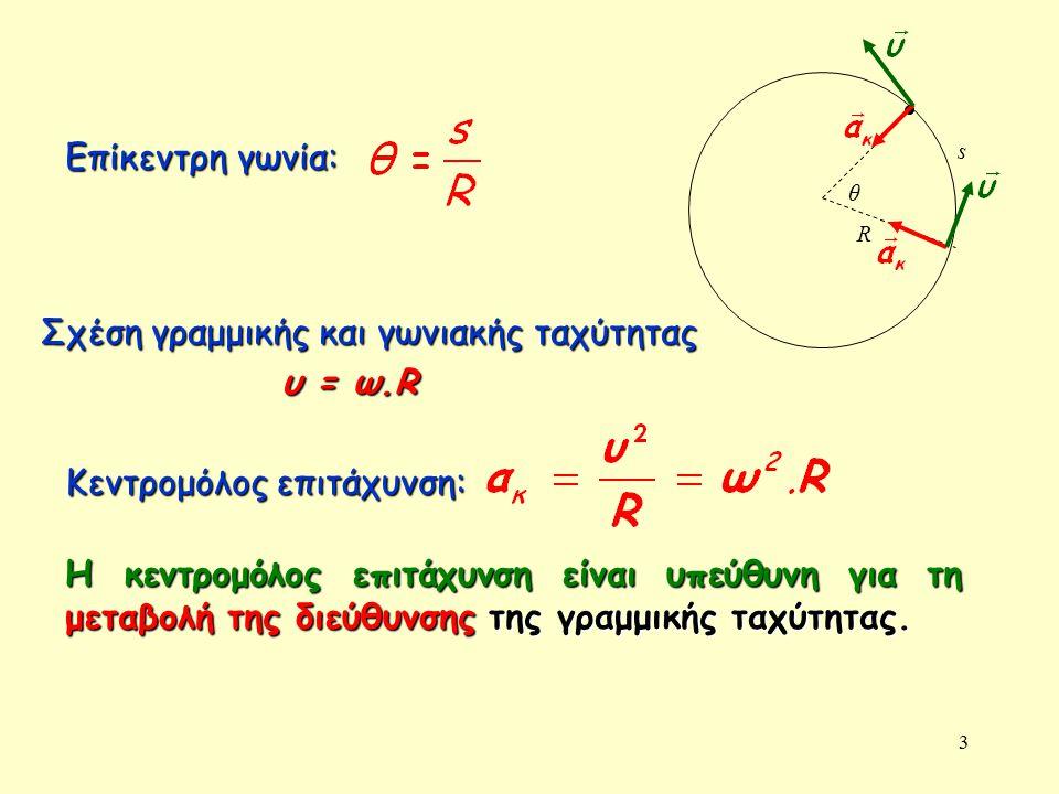 Σχέση γραμμικής και γωνιακής ταχύτητας υ = ω.R