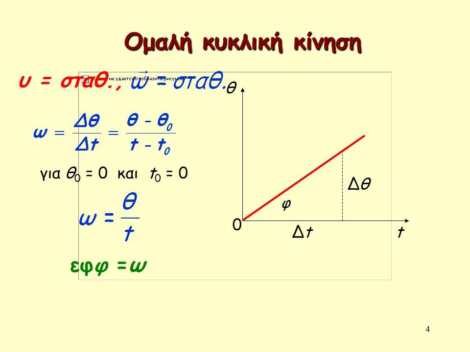 Ομαλή κυκλική κίνηση υ = σταθ., εφφ =ω θ για θ0 = 0 και t0 = 0 Δθ φ Δt