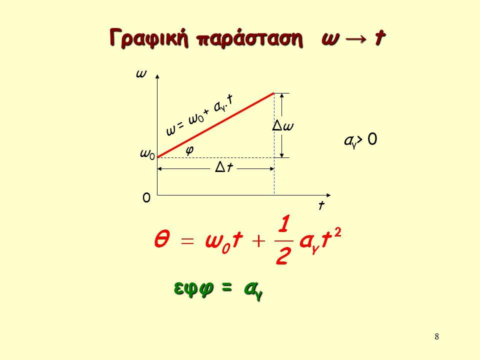 Γραφική παράσταση ω → t ω ω = ω0 + αγ.t Δω αγ> 0 φ ω0 Δt t εφφ = αγ