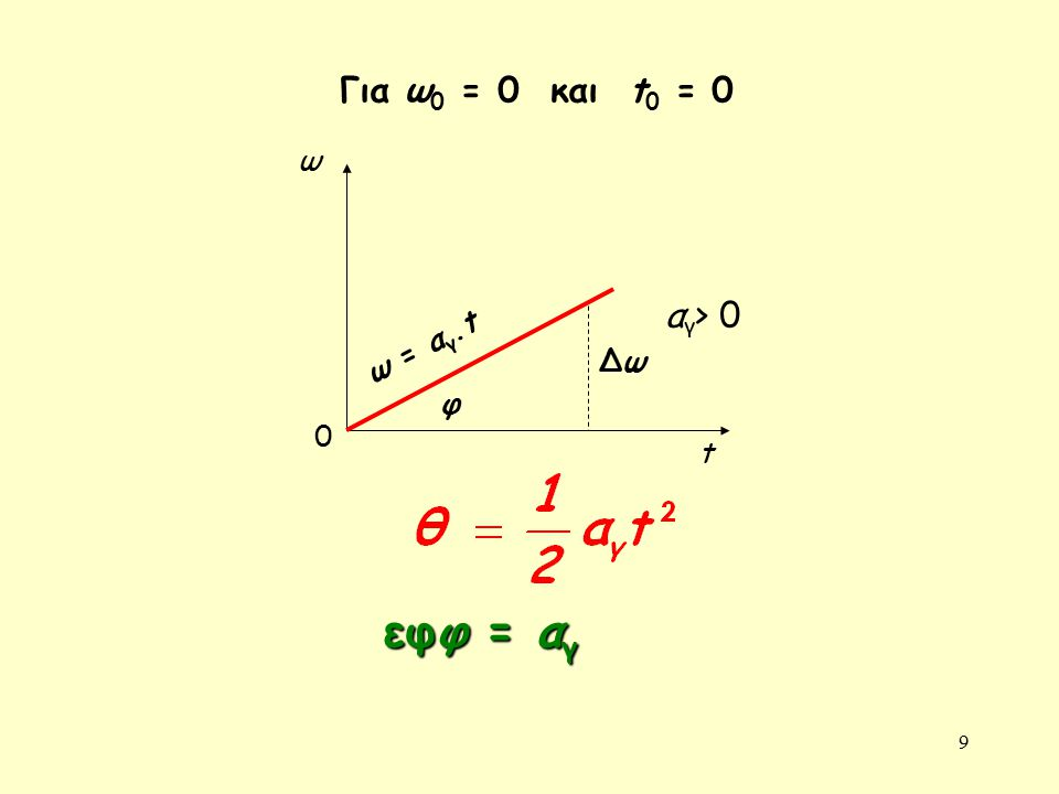 Για ω0 = 0 και t0 = 0 ω αγ> 0 ω = αγ.t Δω φ t εφφ = αγ