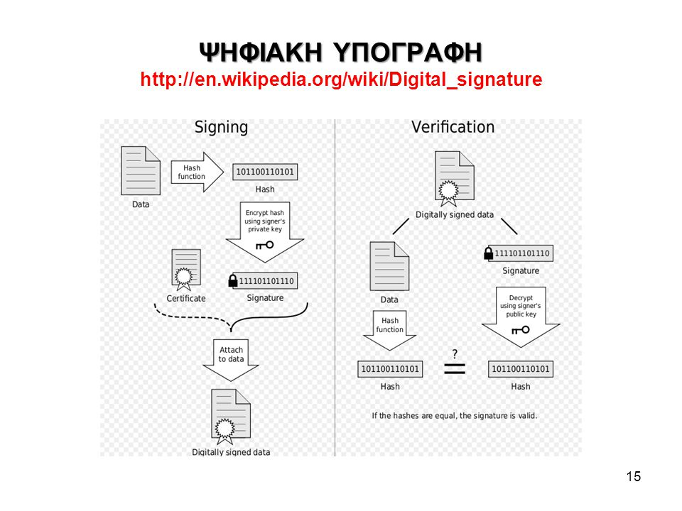 ΨΗΦΙΑΚΗ ΥΠΟΓΡΑΦΗ http://en.wikipedia.org/wiki/Digital_signature