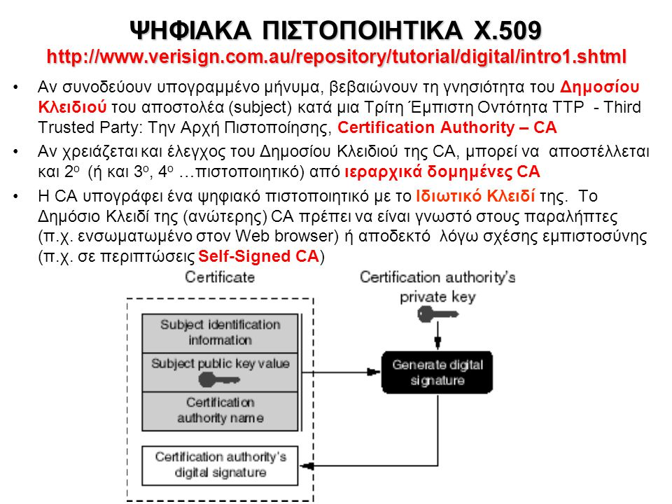 ΨΗΦΙΑΚΑ ΠΙΣΤΟΠΟΙΗΤΙΚΑ Χ. 509 http://www. verisign. com