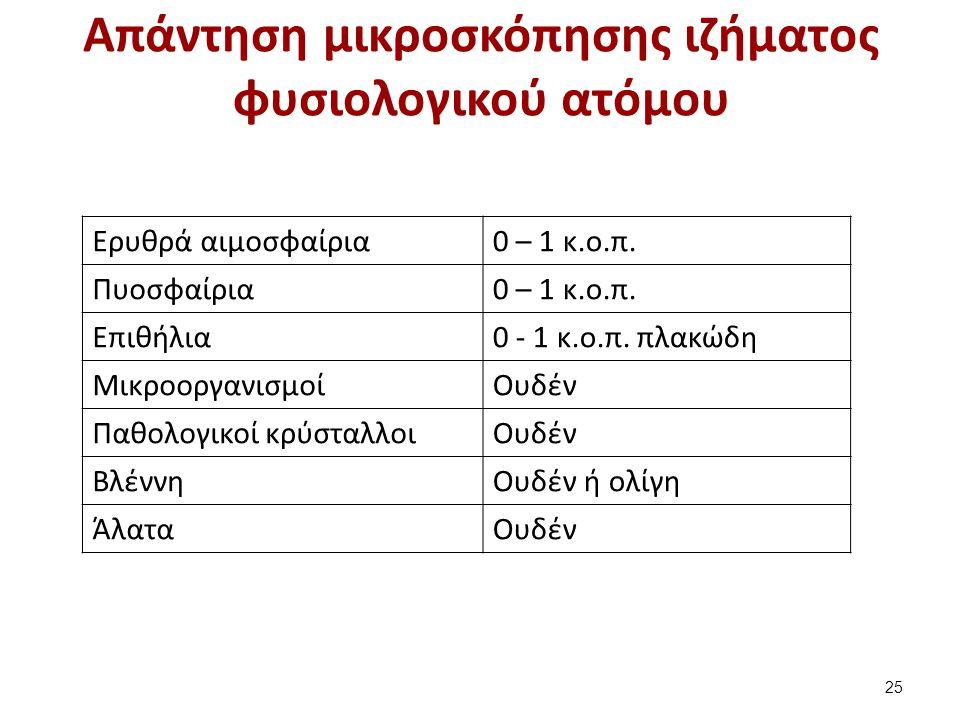 Χρώσεις στα βιολογικά υγρά (1 από 2)