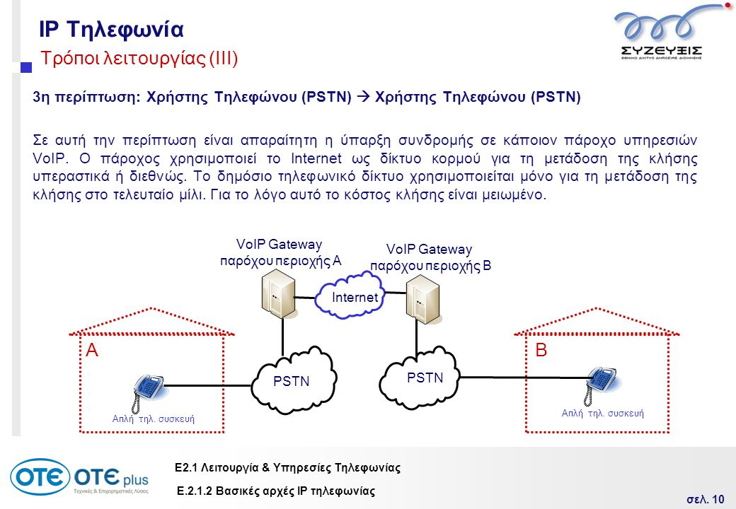 IP Τηλεφωνία Τρόποι λειτουργίας (ΙIΙ) Α Β