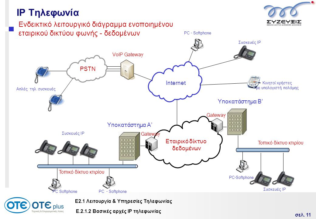 IP Τηλεφωνία Ενδεικτικό λειτουργικό διάγραμμα ενοποιημένου