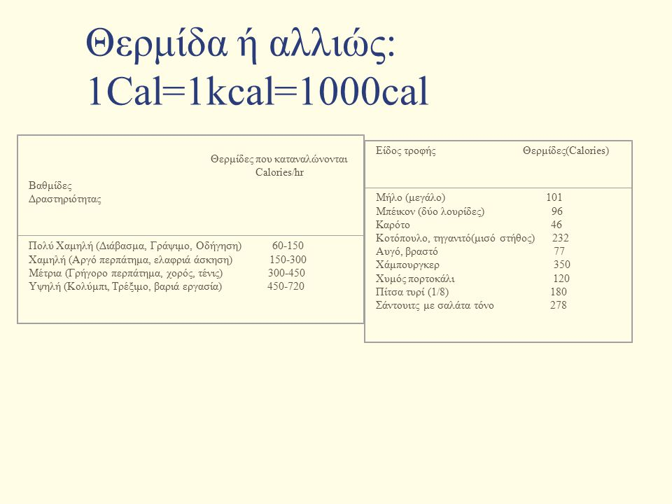 Θερμίδα ή αλλιώς: 1Cal=1kcal=1000cal
