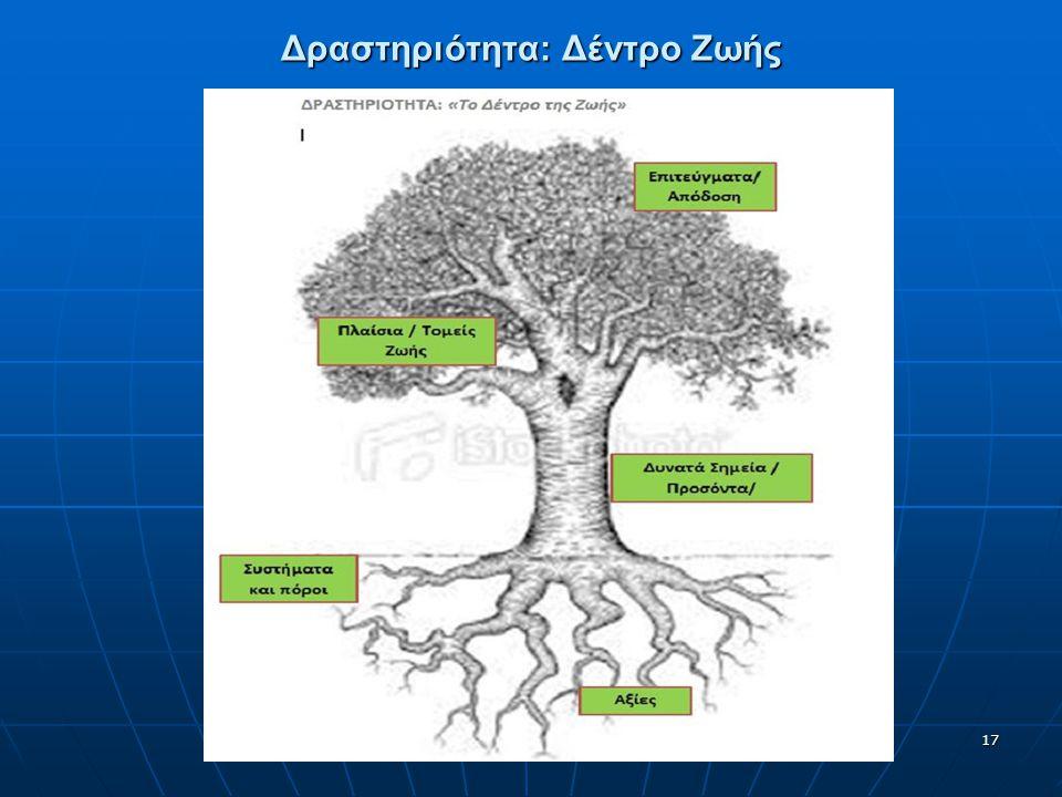 Δραστηριότητα: Δέντρο Ζωής