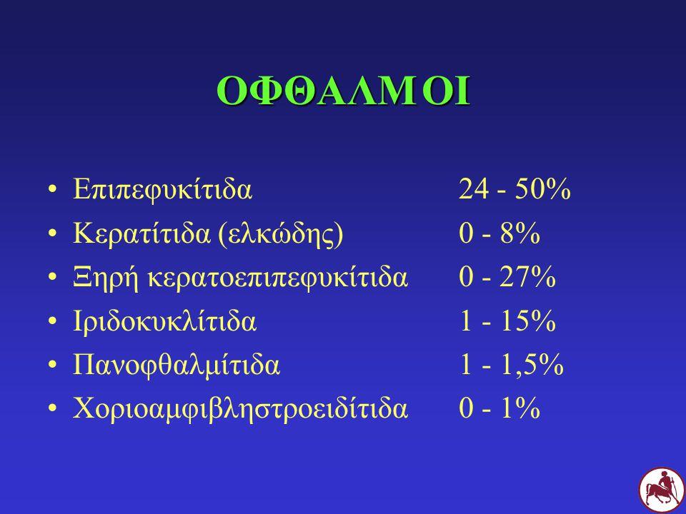ΟΦΘΑΛΜ ΟΙ Επιπεφυκίτιδα 24 - 50% Κερατίτιδα (ελκώδης) 0 - 8%