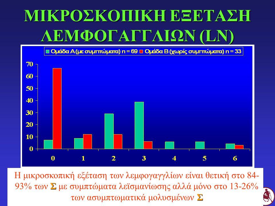 ΜΙΚΡΟΣΚΟΠΙΚΗ ΕΞΕΤΑΣΗ ΛΕΜΦΟΓΑΓΓΛΙΩΝ (LN)