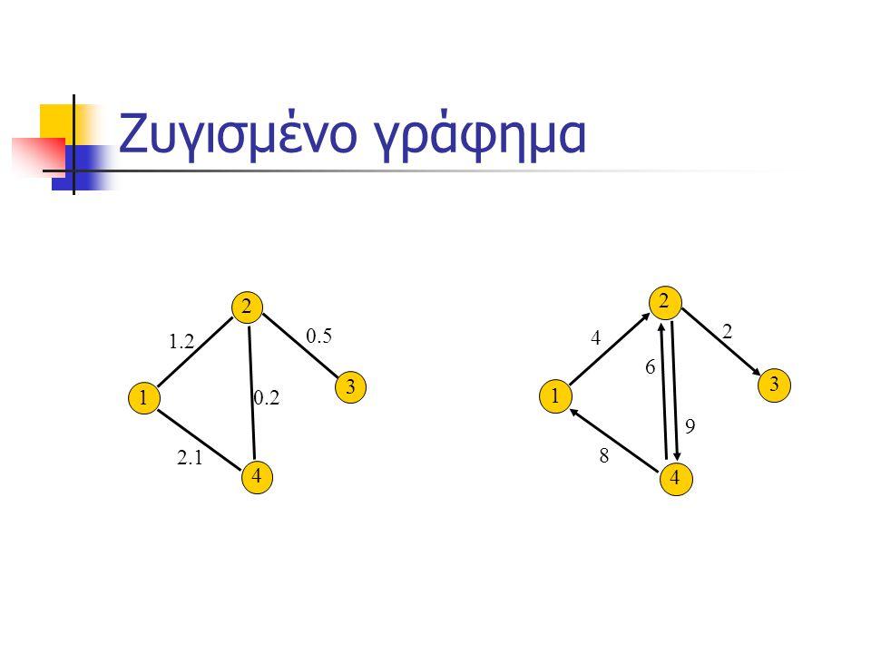 Ζυγισμένο γράφημα 2 2 2 1.2 0.5 4 6 3 3 1 0.2 1 9 2.1 8 4 4