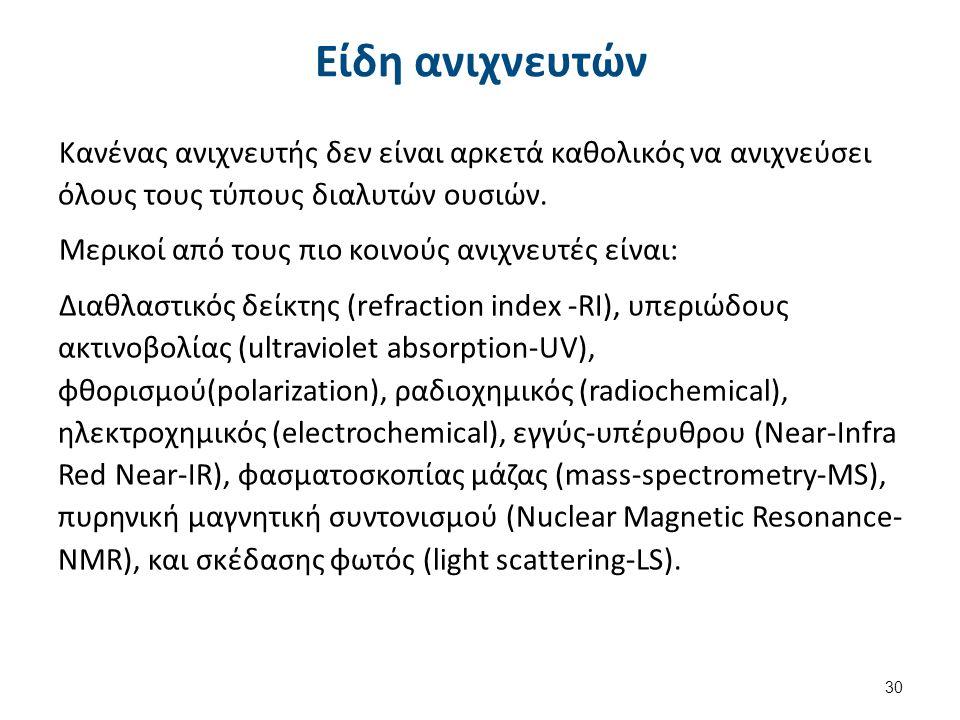 Ανιχνευτές διαθλαστικών δεικτών (RI)